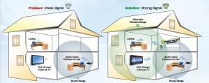 Jenis Wireless Extender praktis